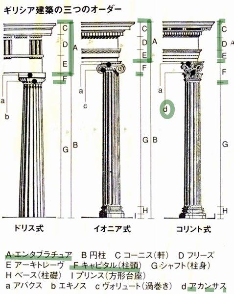 ギリシア建築の三つのオーダー